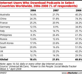 emarketer-who-downloads-podcasts